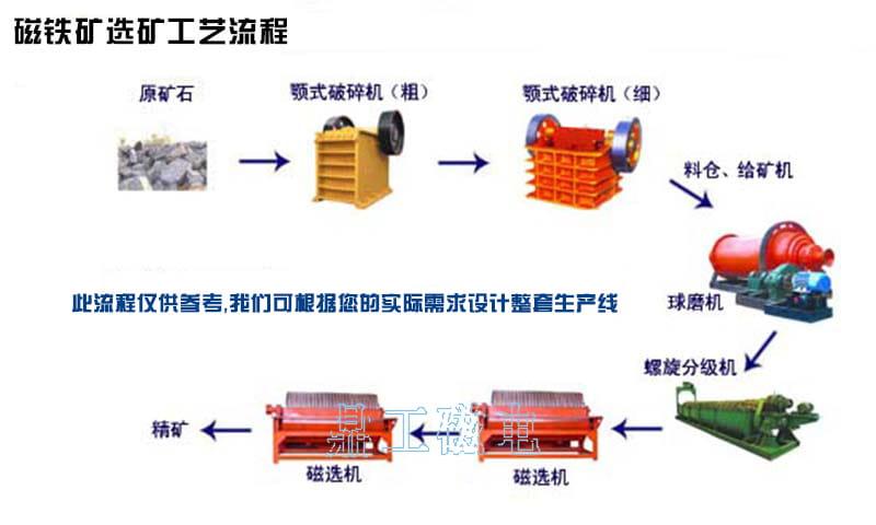 磁铁矿选矿工艺流程